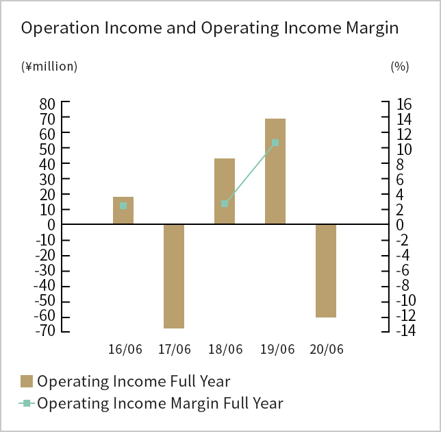 Operating Income(loss) and Operating Income(loss) Margin