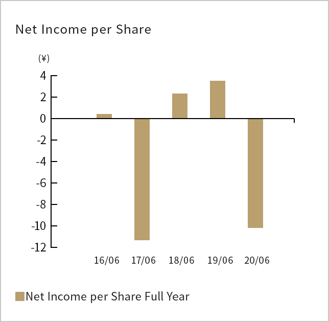 Net Income(loss) per Share